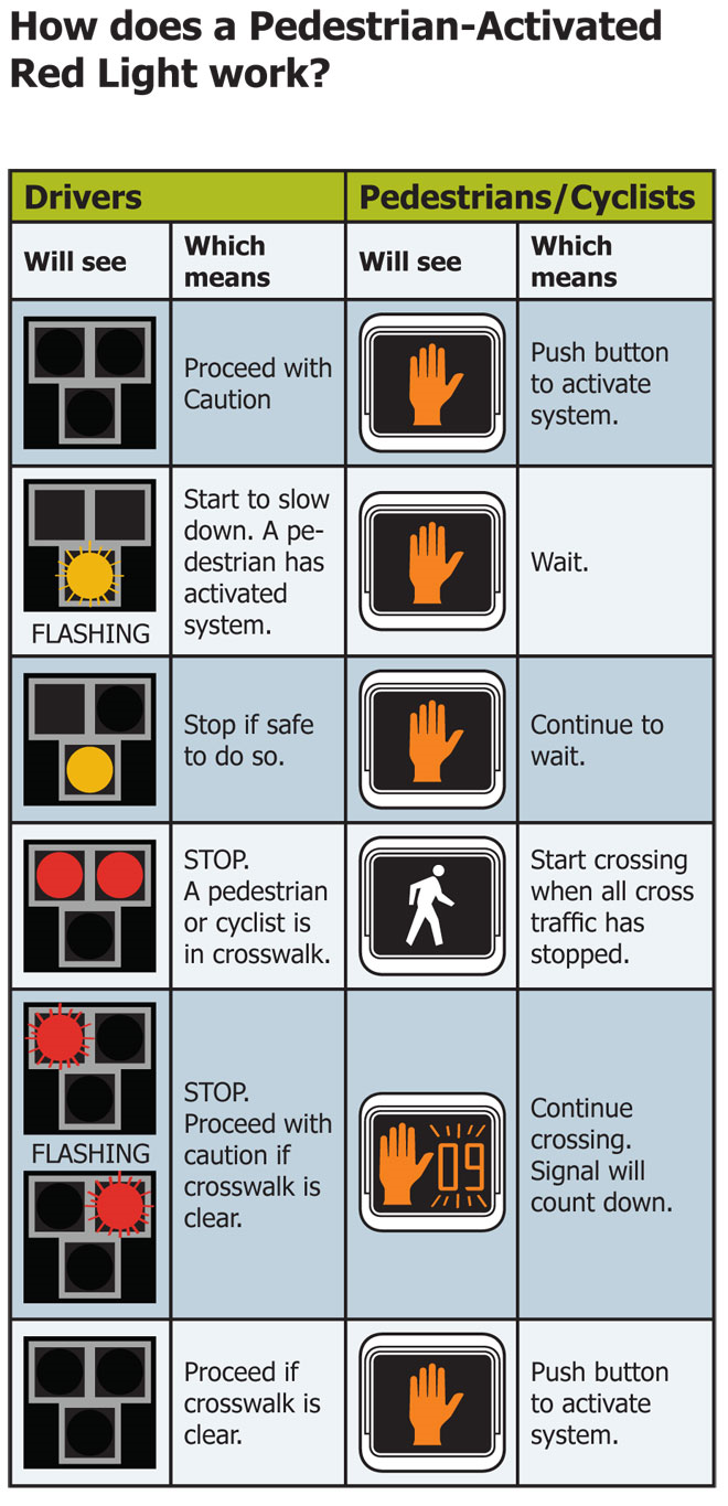 Pedestrian Activated Red Light