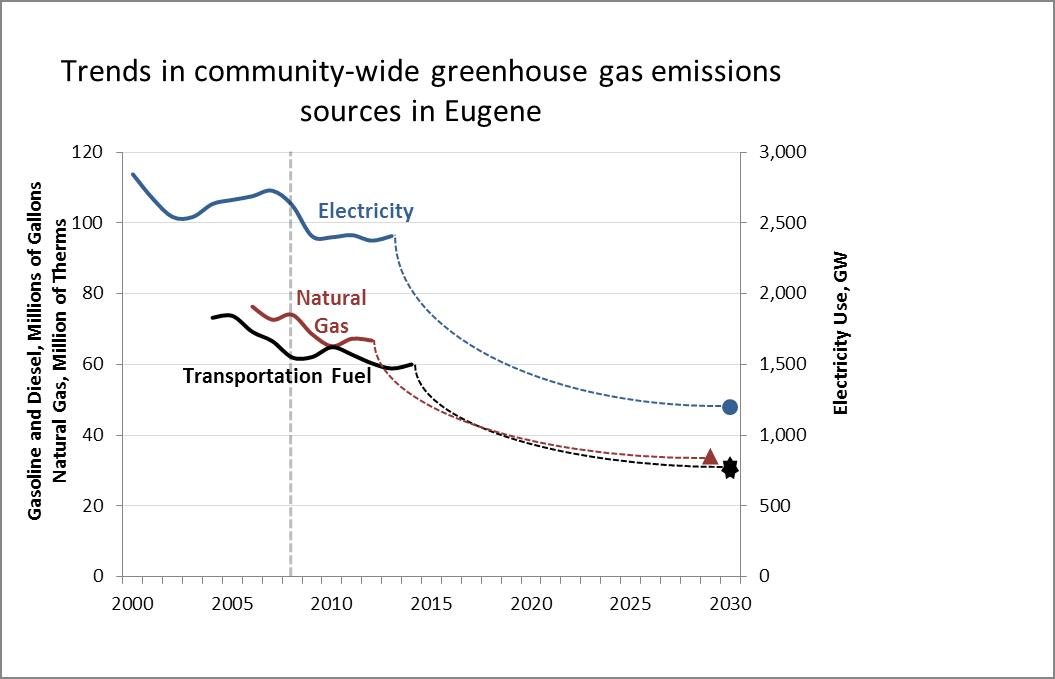 Community GHG Trends chart
