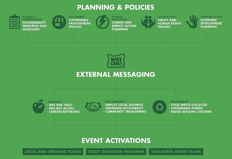 We Can communication plan links planning and policy with sustainable event actions