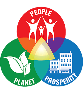 The triple bottom line considers people, planet and prosperity