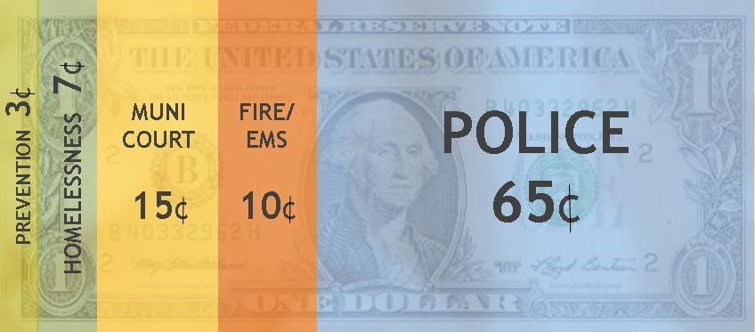 Dollar bill broken into percentages to show how much of each dollar is spent on different aspects of