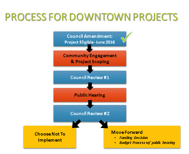 Downtown Urban Renewal Projects Process